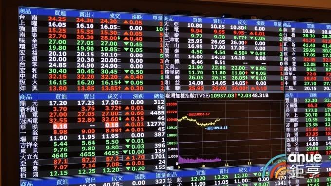 美中貿易戰+香港反送中,台股今天重挫百點摜破年線。(鉅亨網資料照)