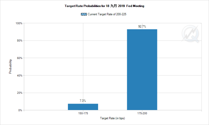 CME 聯邦基金利率觀察工具 FedWatch 數據顯示,市場預期 9 月降息機率仍高達 100% 圖片:CME