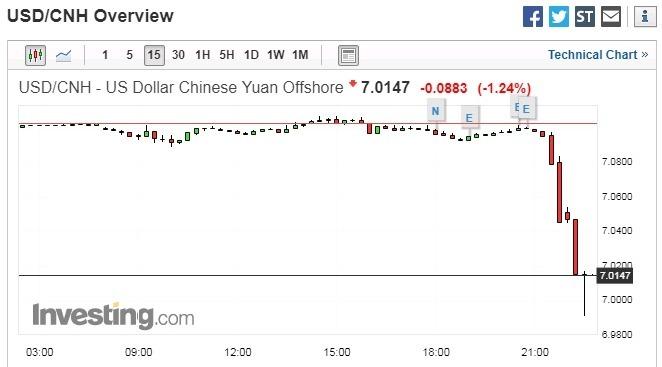 美元對離岸人民幣 15 分鐘走勢圖 圖片來源:investing.com