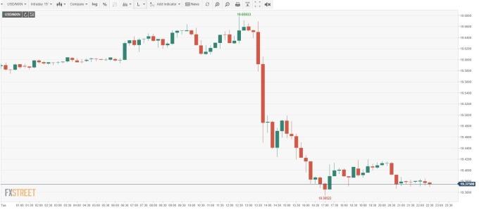 USD/MXN 15分鐘線 (來源:FXSTREET)
