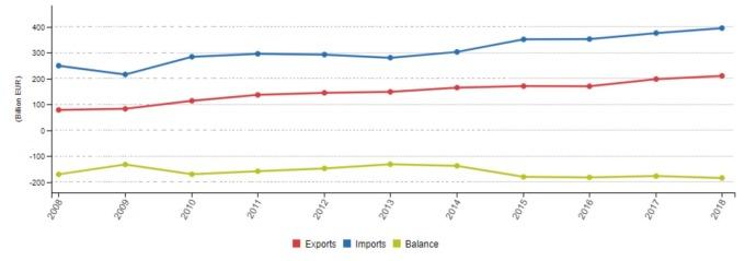 紅:歐洲出口至中國 藍:歐洲自中國進口 黃:歐洲中國貿易逆差 (來源:EUROSTAT)