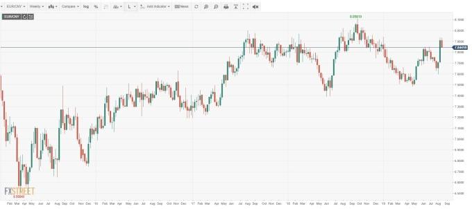 EUR/CNY 周線(來源:FXSTREET)