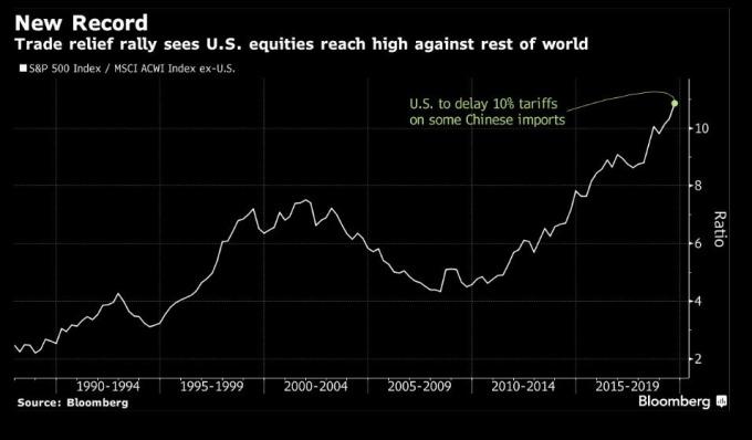 美延遲關稅激勵市場風險資產投資 (圖片: 彭博)