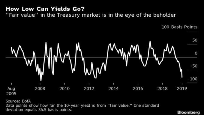 美銀模型顯示,美債 10 年期殖利率水平可能將會比公允價值 2.5% 還要更低 圖片:Bloomberg