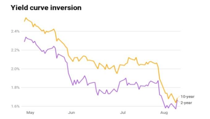 美債殖利率 紫:2 年期 黃:10 年期 (來源: CNBC)