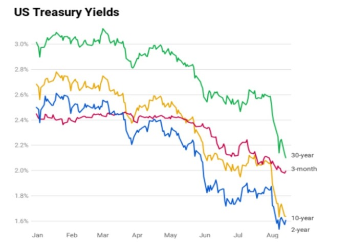 美債殖利率 紅: 3 個月期 藍:2 年期 黃:10 年期 綠: 30 年期 (來源: CNBC)