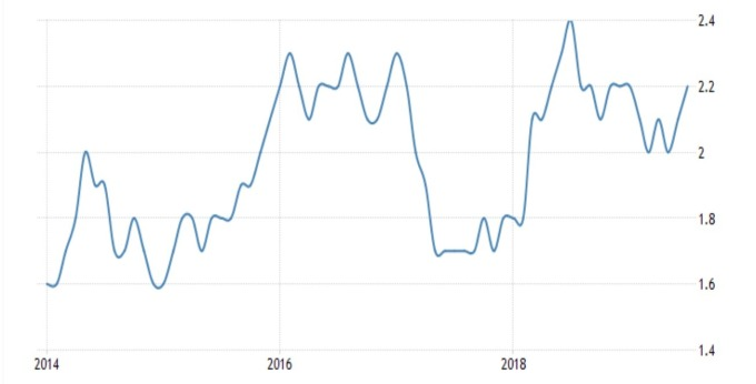 美國核心消費者物價年增率 (來源: Trading economics)