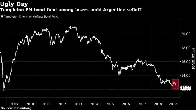 坦伯頓基金在阿根廷選戰爆冷中遭遇重創 圖片:Bloomberg