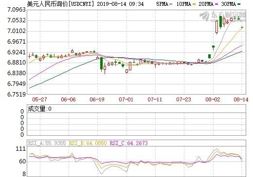 資料來源:東方財富網,在岸人民幣日線走勢