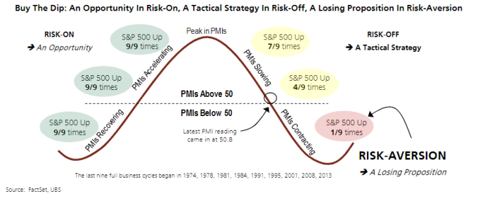 (圖表取自 Market Watch)