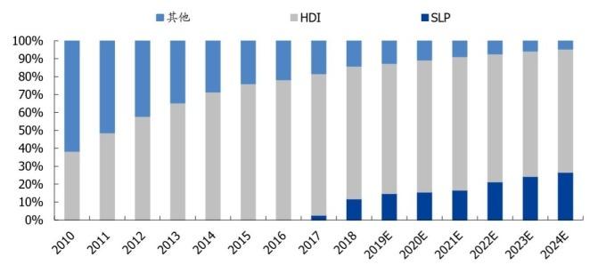 (資料來源:yole) 全球手機PCB工藝產值比重