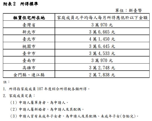 (圖表:內政部營建署提供)