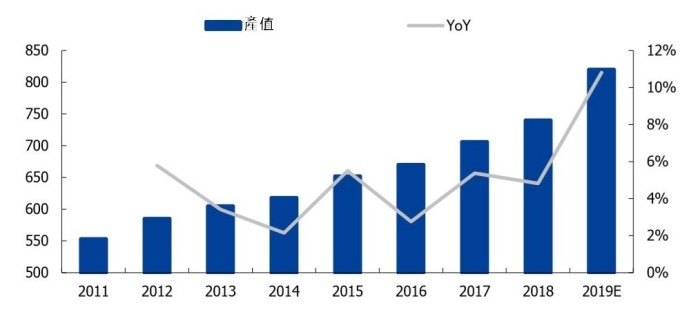 (資料來源: 中國產業資訊網) FPC 在全球汽車領域產值趨勢 (百萬美元)
