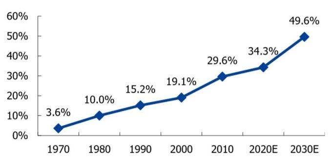 (資料來源: 中國產業信息網) 汽車電子占整車成本比重情況 (%)