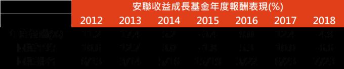 資料來源:MorningStar,「鉅亨買基金」整理,績效以美元計算,資料期間2009/12 - 2018/12。上表為晨星美元平衡型股債混合類別中台灣核備可銷售的主級別基金資料統計而得。此資料僅為歷史數據模擬回測,不為未來投資獲利之保證,在不同指數走勢、比重與期間下,可能得到不同數據結果。