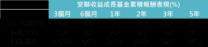 資料來源:MorningStar,「鉅亨買基金」整理,績效以美元計算,資料截至 2019/7/31。上表為晨星美元平衡型股債混合類別中台灣核備可銷售的主級別基金資料統計而得。此資料僅為歷史數據模擬回測,不為未來投資獲利之保證,在不同指數走勢、比重與期間下,可能得到不同數據結果。