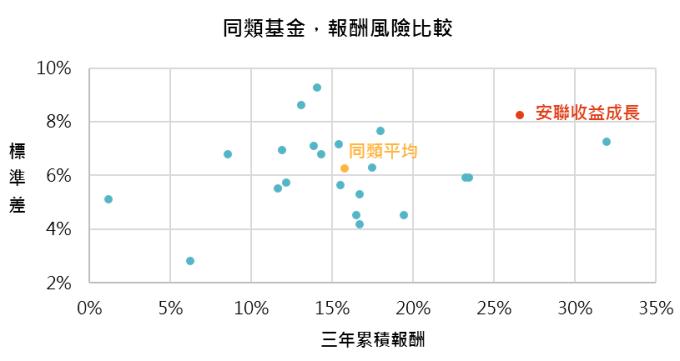 資料來源:MorningStar,「鉅亨買基金」整理,績效以美元計算,資料期間2016/7 – 2019/7。上表為晨星美元平衡型股債混合類別中台灣核備可銷售的主級別基金資料統計而得。此資料僅為歷史數據模擬回測,不為未來投資獲利之保證,在不同指數走勢、比重與期間下,可能得到不同數據結果。