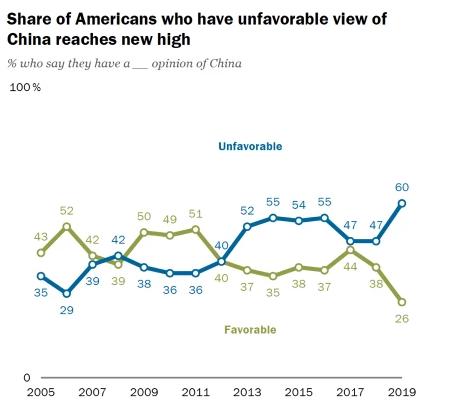 60% 的美國民眾對中國持負面看法 (圖片:pewresearch)