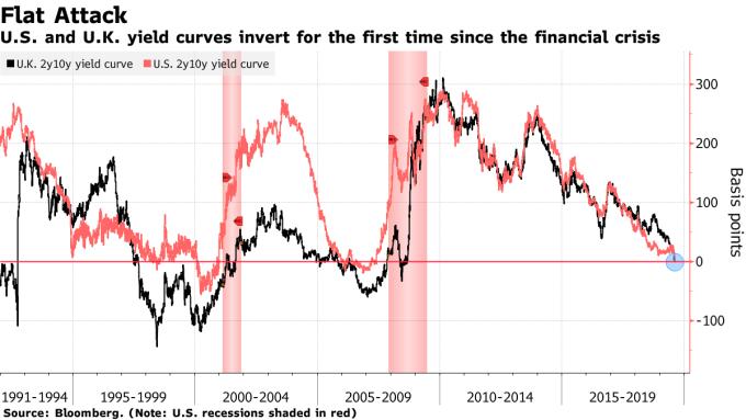 黑:英債 10 年期減 2 年期殖利率利差 紅:美債 10 年期減 2 年期殖利率利差 圖片:Bloomberg