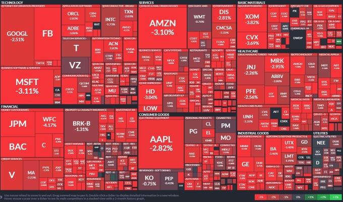 週三 (14 日)S&P500 所有類股皆重挫 圖片:FINVIZ
