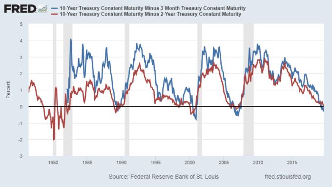 紅:美債 10 年期美債殖利率減 2 年期利差 藍:美債 10 年期美債殖利率減 3 個月期利差 圖片:Fred