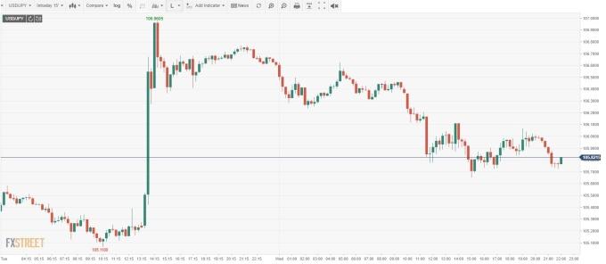 USD/JPY 15分鐘線 (來源:FXSTREET)