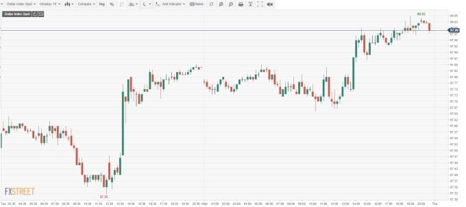 美元指數15分鐘線 (來源:FXSTREET)