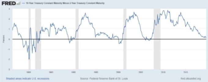 2Y 10Y 美債殖利率差 灰柱:衰退期間 (來源: FRED)