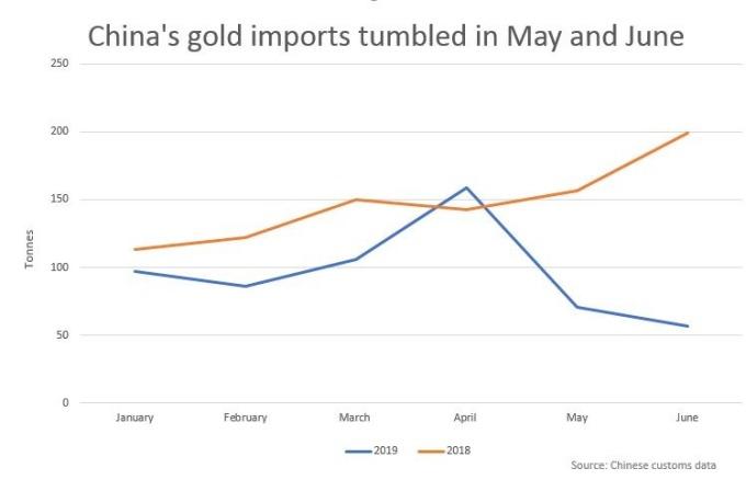 中國黃金進口 (來源:REUTERS)