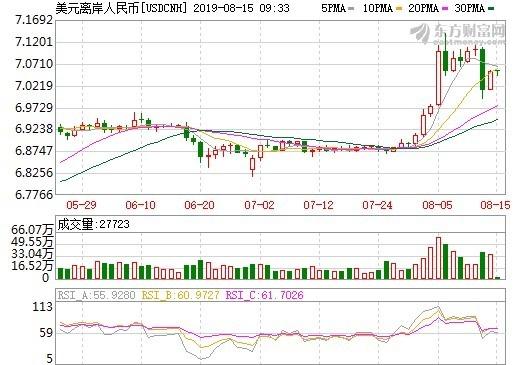 資料來源: 東方財富網, 離岸人民幣日線走勢
