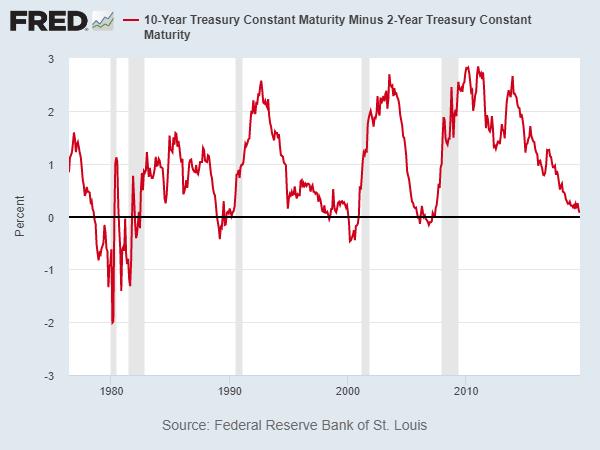 倒掛後與衰退 (圖表取自 CNBC)