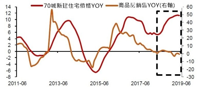 (資料來源: CEIC) 房價與銷售持續背離,中國房市高點已至?