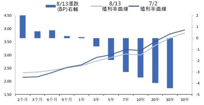 (資料來源:wind)與7/2相比,中國公債殖利率曲線變較平坦