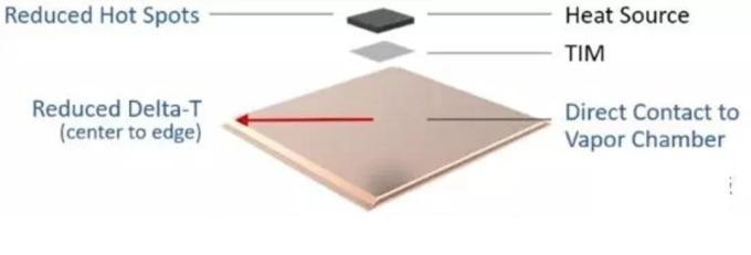 (資料來源: ICT) 熱板與導熱管、金屬對比
