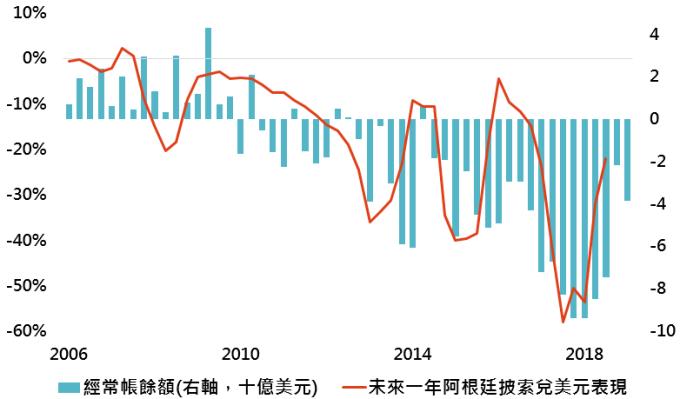 資料來源:Bloomberg,「鉅亨買基金」整理,資料日期:2019/8/13。此資料僅為歷史數據模擬回測,不為未來投資獲利之保證,在不同指數走勢、比重與期間下,可能得到不同數據結果。