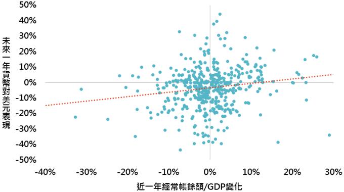 資料來源:Bloomberg,「鉅亨買基金」整理,採巴西、俄羅斯、印度、中國與南非資料,資料日期:2019/8/13。此資料僅為歷史數據模擬回測,不為未來投資獲利之保證,在不同指數走勢、比重與期間下,可能得到不同數據結果。