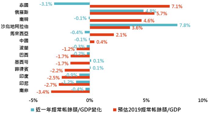 資料來源:Bloomberg,「鉅亨買基金」整理,採 MSCI 新興市場指數主要組成國,資料日期:2019/8/13。此資料僅為歷史數據模擬回測,不為未來投資獲利之保證,在不同指數走勢、比重與期間下,可能得到不同數據結果。