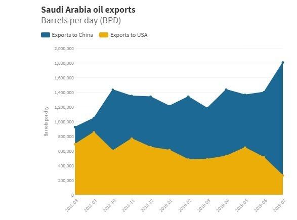 沙國對美國及中國的原油出口量 (圖片: www.cnbc)