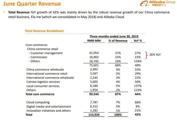 圖片來源:Alibaba Group