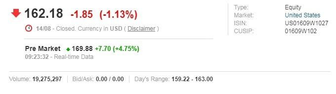 阿里巴巴美股盤前漲逾 4% 圖片:investing.com