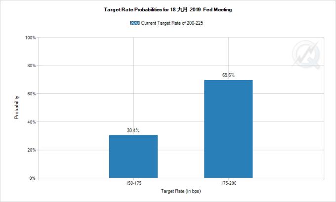市場預期 Fed 降二碼之機率攀升 圖片:CME
