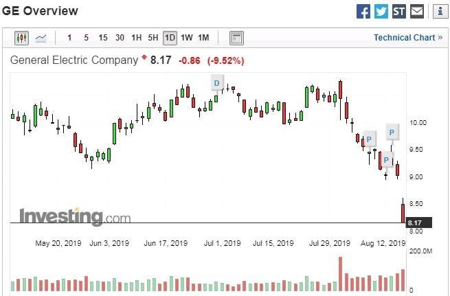 GE 股價日線走勢圖 圖片來源:investing.com