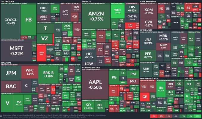 週四 (15 日) S&P 500 各類股表現 圖片:FINVIZ
