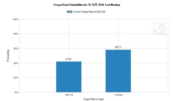 市場預期 Fed 降息二碼機率自前一日的 20% 激升至 41.9%。圖片:CME