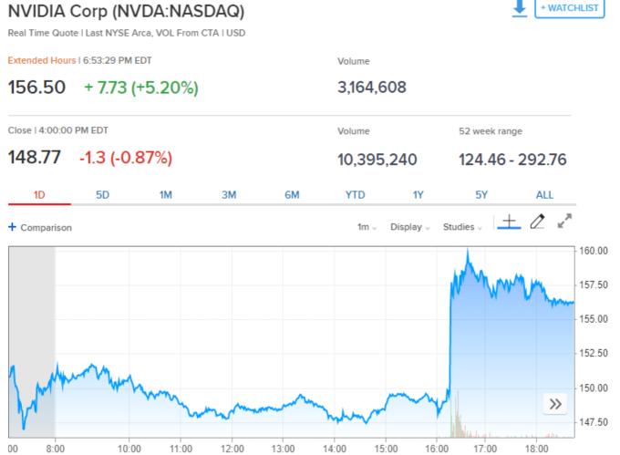 Nvidia 股價 (來源:CNBC)