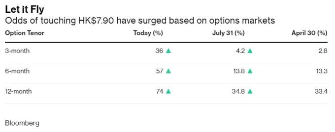 市場預期,港幣在未來 6 個月內貶破 7.85「聯繫匯率制度」下限之隱含機率突破 50% 圖片:Bloomberg