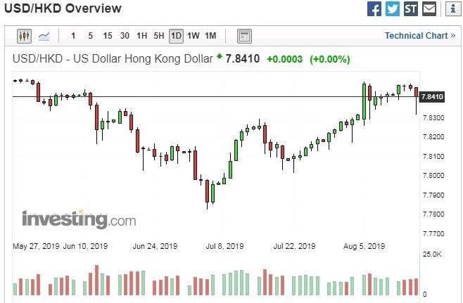 美元兌港幣日線走勢圖 圖片:investing.com