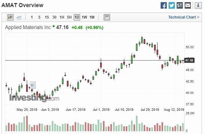 應用材料股價走勢 (圖片: Investing)