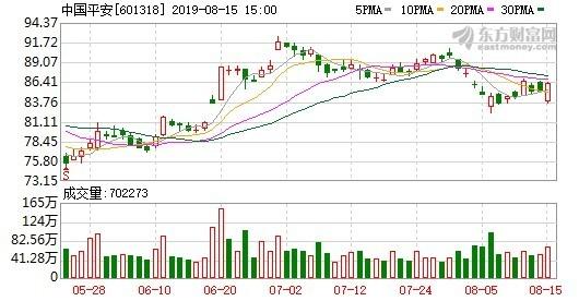 資料來源: 東方財富網, 阿里巴巴股價日線走勢