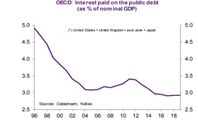 公債利息佔 GDP 比重(來源: NATIXIS)